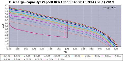 Vapcell M34 3400mAh 10A