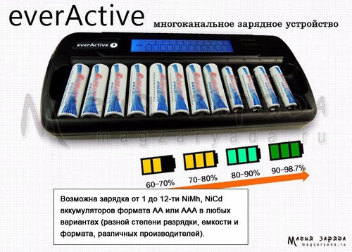 EverActive NC-1200