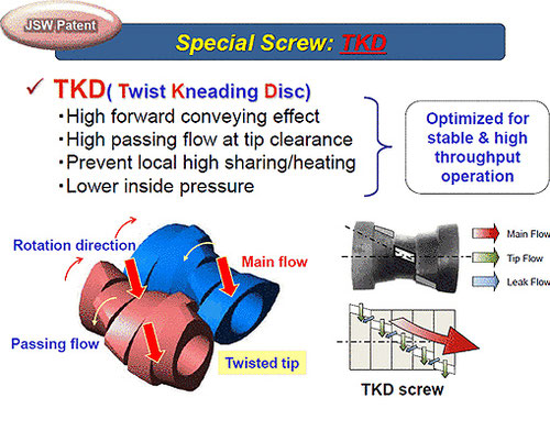 Webscreen: Japan Steel Works (JSW), Tokio - Laborextruder / Special Screw: TKD