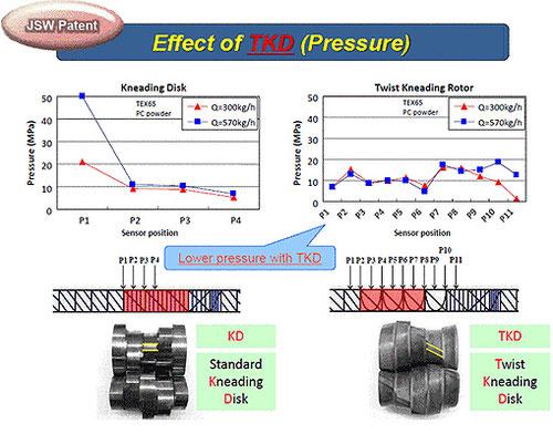 Webscreen: Japan Steel Works (JSW), Tokio - Laborextruder / Effect of TKD (Pressure)