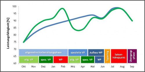 Beispielhafte Entwicklung der Leistungsfähigkeit bei Einfach- (blau) und Zweifachperiodisierung (grün)