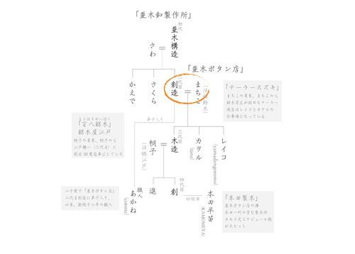 並木家家系図