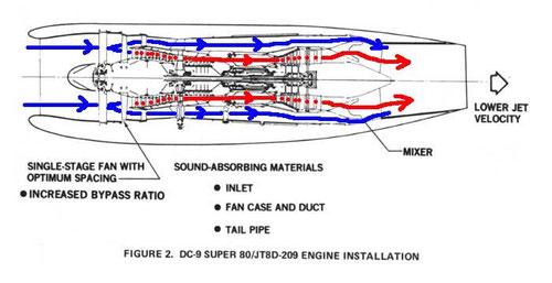 Grobe Darstellung der Luftströme (Pfeile von mir)/Courtesy: McDonnell Douglas