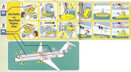 Ausschnitt aus einer MD-88-Safetycard der Delta Air Lines/Courtesy: Delta Air Lines