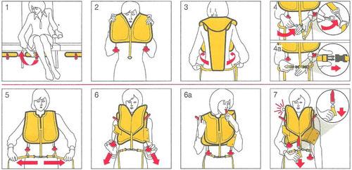 Anlegen und Gebrauch der Schwimmweste/Ausschnitt aus einer Safetycard