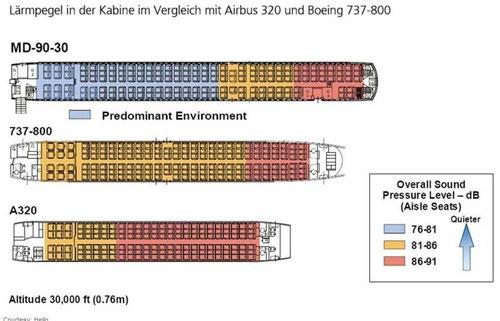 Beurteilung zwischen MD-90, Boeing 737-800 und Airbus A320/Courtesy: Hello