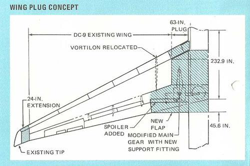 Veränderungen gegenüber dem Tragflügel der DC-9-30/Courtesy: McDonnell Douglas