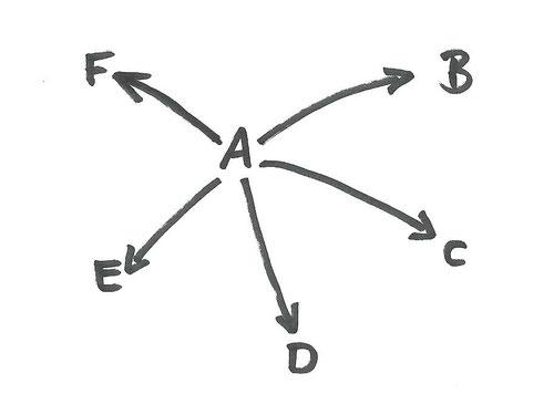 Konzentration auf ein Drehkreuz (A)/Courtesy: MD-80.com