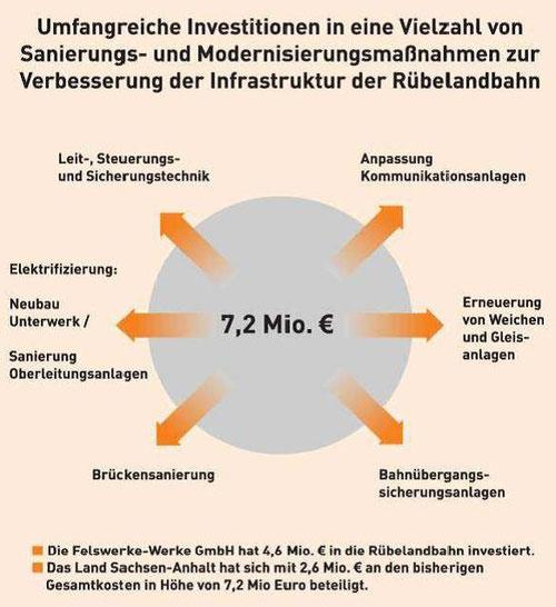 Aus einer Präsentationen der FELS-Werke GmbH vom Juni 2013