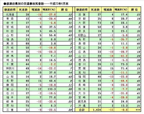 平成23年4月交通事故死者数 都道府県別