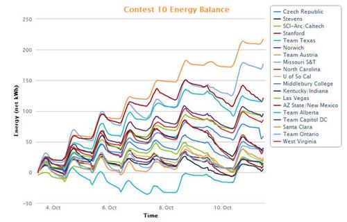 EnviroCoatings and Team ASUNM SHADE Home Energy Balance Results 2013 Solar Decathlon