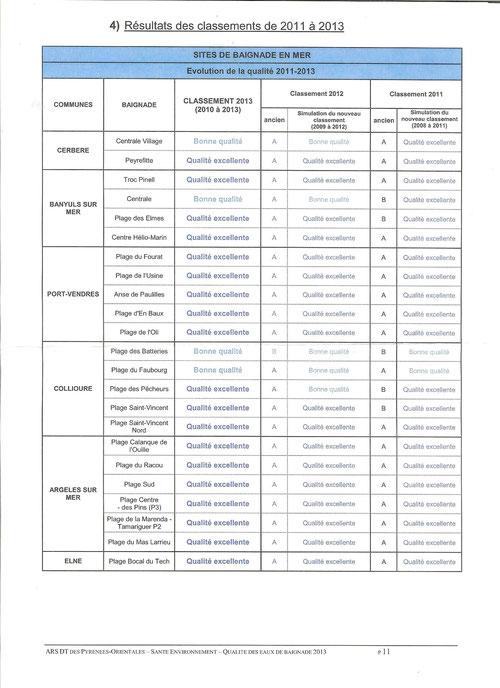 Résultats des classement des eaux de baignades 2011 à 2013