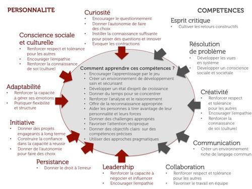 Rapport du Forum Économique Mondial, 2016 - www.missphilomene.com