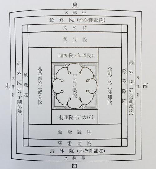 胎蔵曼荼羅の構造