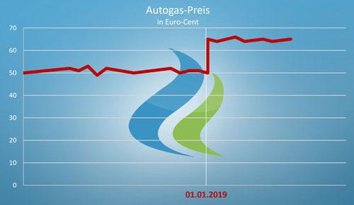 Autogas-Steuer steigt