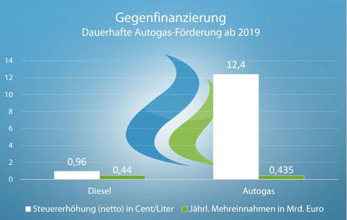 Finanzierung Autogas-Steuer