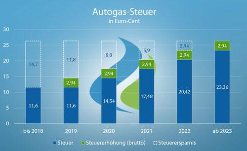 LPG-Steuer Anstieg