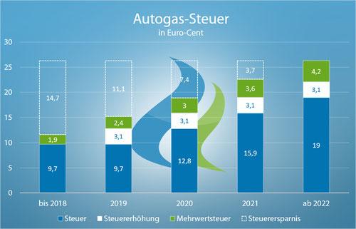 LPG-Steuer nach 2018 - Autogas weiter steuerbegünstigt