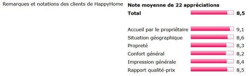 Bilan de notre notation par les utilisateurs de l'agence Happy Home