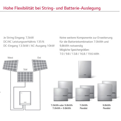 Flexible Stringbelegung LG ESS Home 8 und Home 10