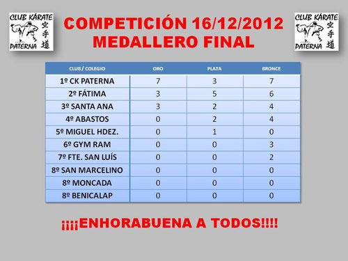 Medallero Trofeo Navidad 16/12/2012