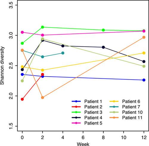 Graphische Darstellung des verbesserten Shannon-Indexes durch die Spezielle Kohlenhydratdiät SCD. Einer Variable für eine gesündere Darmflora.