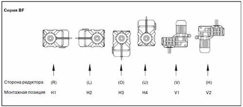 Виды монтажа плоских цилиндрических мотор-редукторов Bauer серии BF