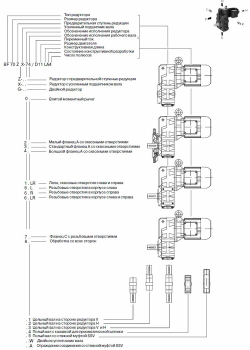 Типовые обозначения плоских цилиндрических мотор-редукторов BF (ВF) фирмы Bauer