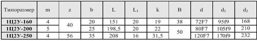 Редукторы типа 1Ц2У-100, 1Ц2У-125, 1Ц2У-160, 1Ц2У-200, 1Ц2У-250 цилиндрические горизонтальные одноступенчатые.Исполнение конца выходного (тихоходного) вала в виде зубчатой полумуфты.