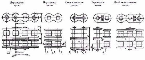 1 - промежуточная пластина; 2 - внутренняя пластина; 3 - ролик; 4 - втулка; 5 - наружная пластина; 6 - валик; 7 - шплинт; 8 - переходная пластина