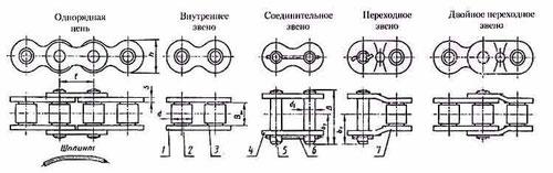 1 - внутренняя пластина; 2 - ролик; 3 - втулка; 4 - наружная пластина; 5 - валик; 6 - шплинт; 7 - переходная пластина