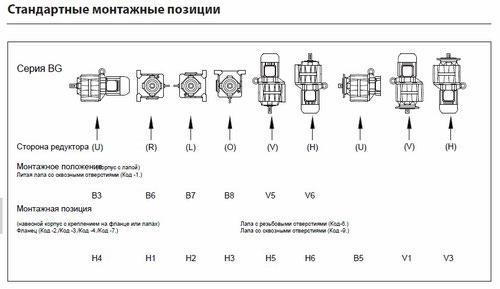Монтажные позиции цилиндрических мотор-редукторов BG фирмы Bauer