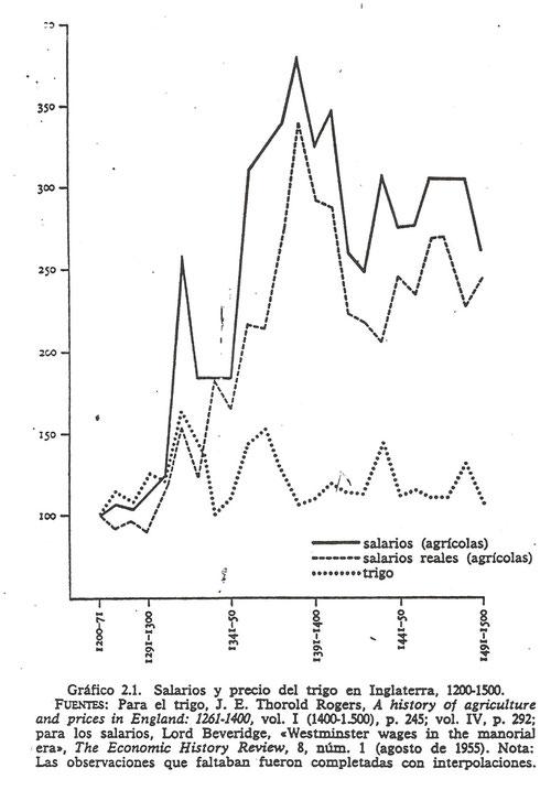 Salarios reales en Inglaterra: gráfico entre 1200-1500