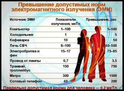 ВРЕД ОТ МИКРОВОЛНОВОЙ ПЕЧИ - ПЛАНЕТА ОМ