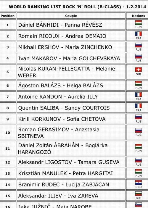 Nicolas Kuran-Pellegata und Melanie Weber 5. Platz Weltweit