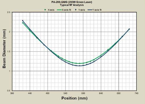 200W X軸とY軸のビームサイズ