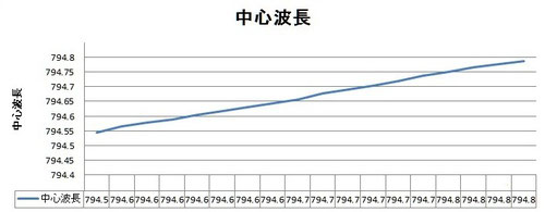 VBG(VHG)外部共振構造レーザの波長可変グラフ