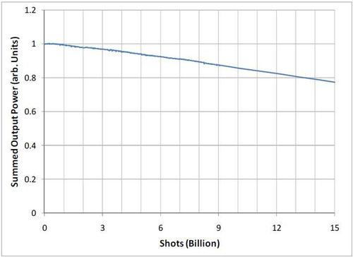 パルスレーザダイオードのQCW発振の信頼性試験, 発振モード=110A, 750Hz, 250μs