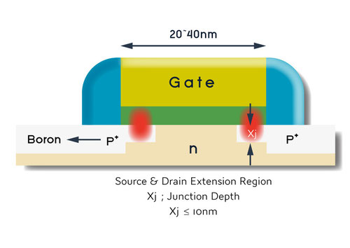 MOS SDEの接合深さ=Xj