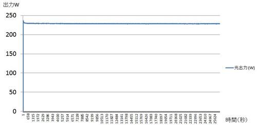出力安定性(P-V値):<0.2%