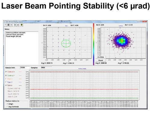 16W 出射ビームのポインティングスタビリティー測定値