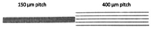 図3 高輝度レーザダイオードスタック(150µmピッチ)と従来のレーザダイオードスタック(400µmピッチ)のニアフィールドパターン比較