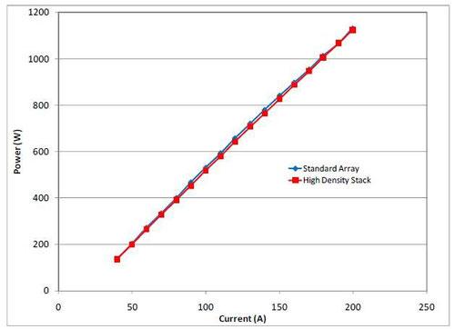 グラフ2 電流vsピーク出力