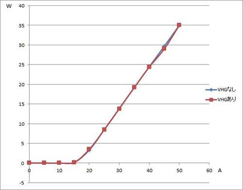 VBG(VHG)で外部共振する前と後の出力比較データ