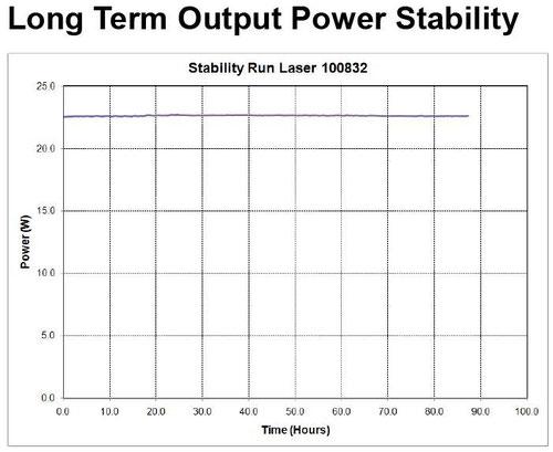 16W 出力安定性データ
