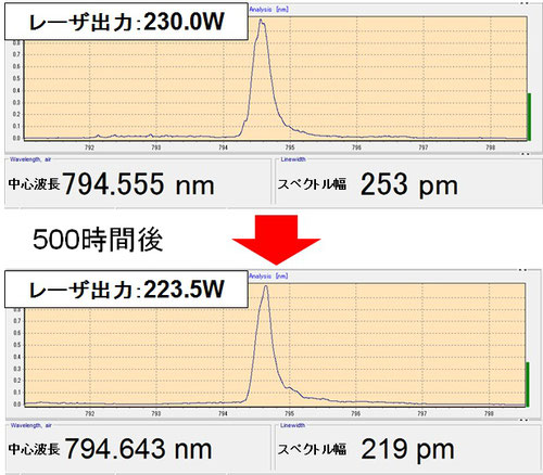 SEOPレーザ スペクトル変化(500時間後)