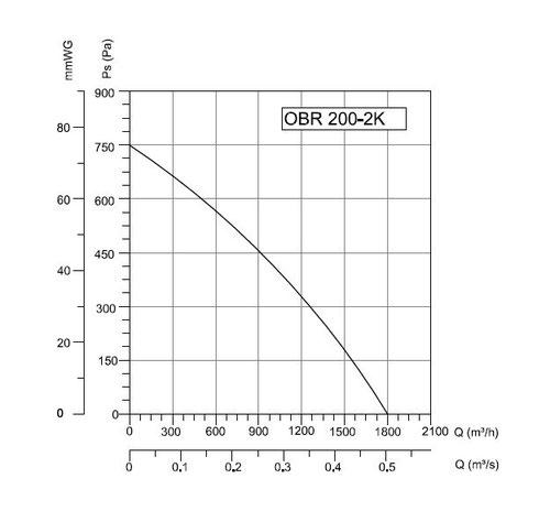 радиальный вентилятор цена