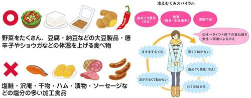 体温を上げる食べ物