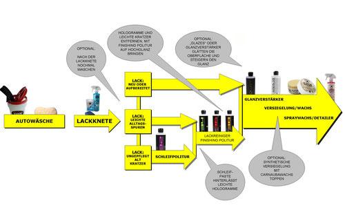 Ablauf Diagramm: Auto Aufbereitung - Autopflege Shop