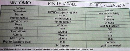 Tabella sintomi allergie